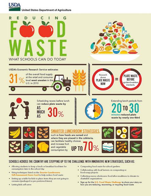 Food Waste USDA.jpg